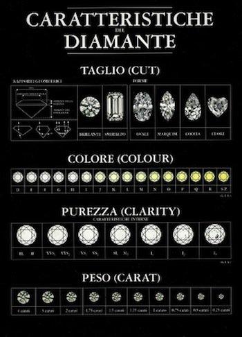 valutazione diamante
