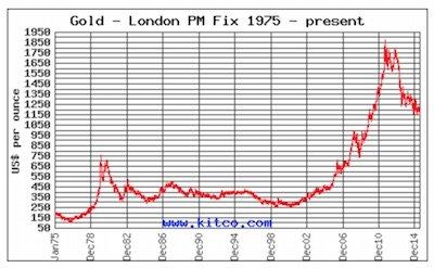 Grafico andamento oro